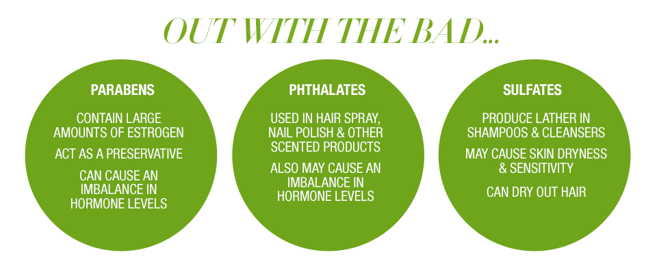 Out with the bad.. Parabens contain large amounts of Estrogen. Act as a preservative. Can cause an imbalance in hormone levels. Phthalates. Used in hair spray, nail polish and other scented products. Also my cause an imbalance in hormone levels. Sulfates. Produce lather in shampoos and cleansers. May cause skin dryness and sensitivity. Can dry out hair.