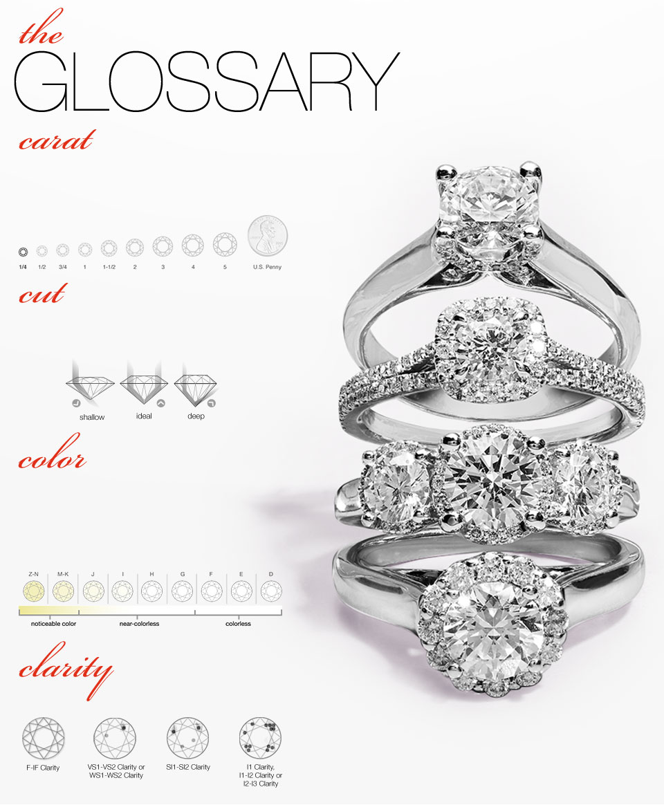 The Glossary. Carat. A diamond's size is referred to by its carat weight. A carat is a unit of measurement equal to 200 milligrams. One carat is divided into 100 points, so that a diamond of 50 points weighs 0.50 carats. All diamond carat total weight may vary by 0.5 carat. Cut A master cutter will cut a diamond in such a way that will maximize the amount of light reflected, increasing the brilliance. Thus, the better the cut, or make, the better the sparkle. Color. Diamonds found in nature range from colorless to slightly yellow to brown. The best color that you can choose for a diamond is colorless. The color grading system uses letters in the alphabet ranging from D, which stands for most colorless, all the way to Z, which has the most color within the normal range. Clarity. A diamond's clarity refers to the quantity, size and position of natural inclusions that occur inside a diamond.