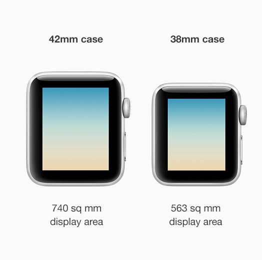 42mm case with 740 sq mm display area. 38mm case with 563 sq mm display area