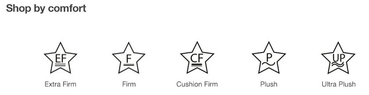 Shop by Comfort, Extra Firm, Firm, Cushion Firm, Plush, Ultra Plush
